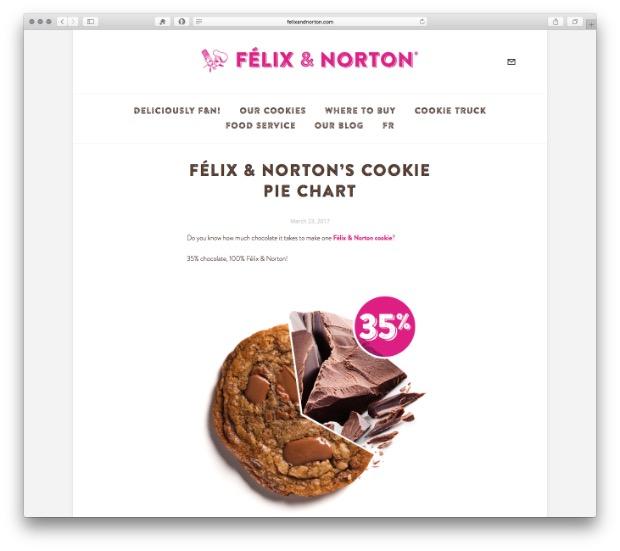 Felix and Norton pie chart