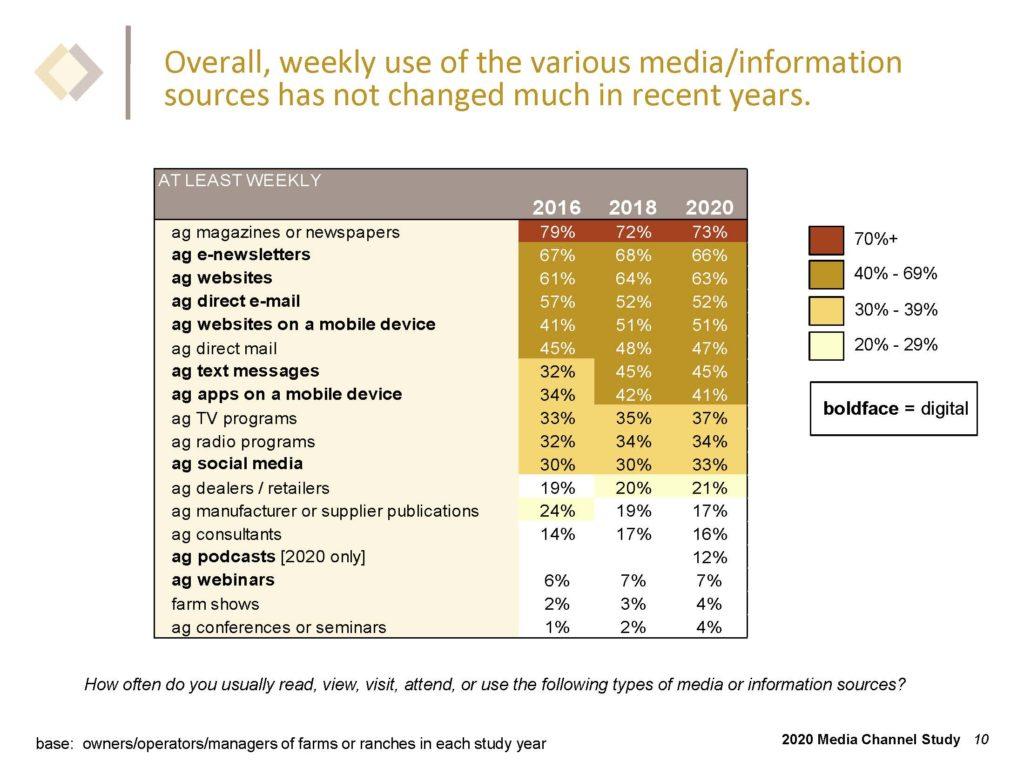 Media use among farmers