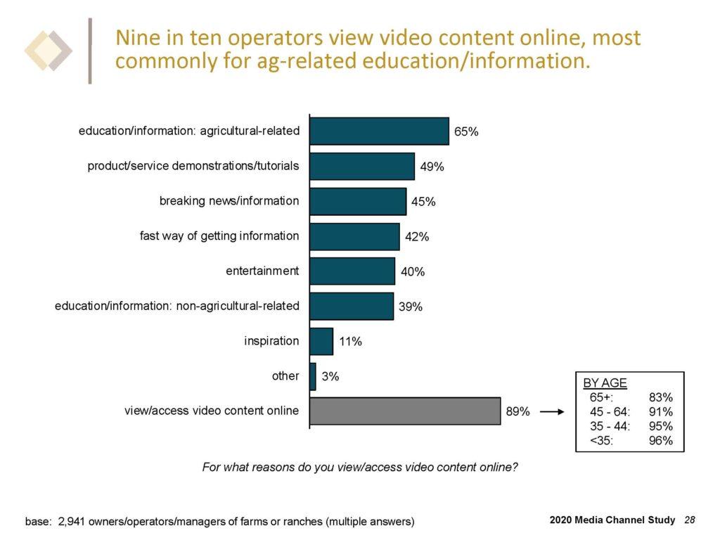 Nine in ten operators view video content online