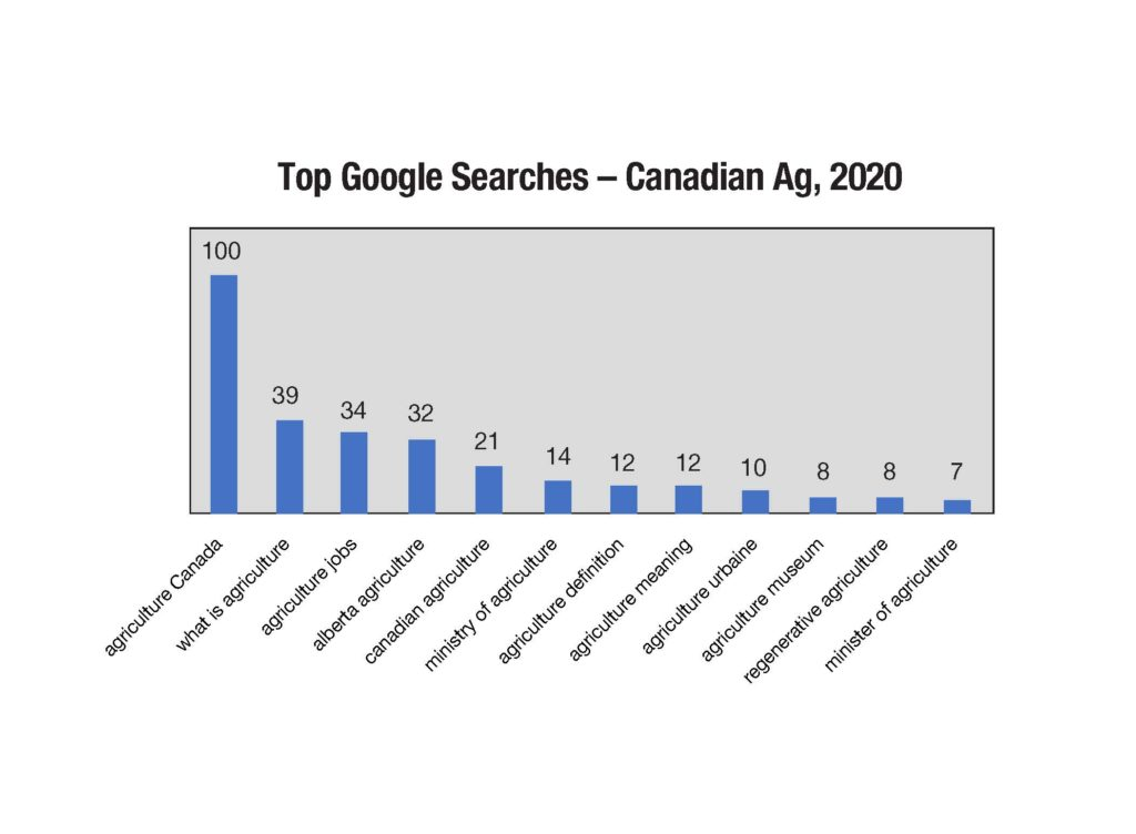 Top Google Searches, Canadian Agriculture, 2020
